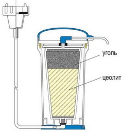 Как самому сделать фильтр воды
