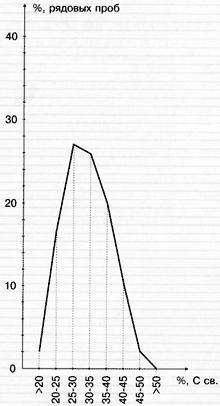 Распределение углерода в Зажогинских шунгитах
