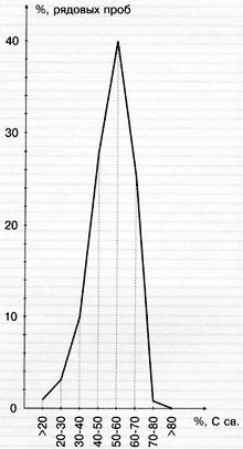 Распределение диоксида кремния
